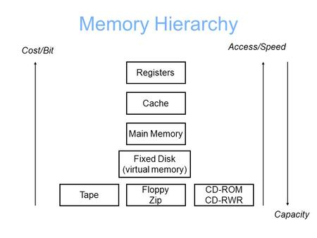 Memory Hierarchy Registers Cache Main Memory Fixed Disk (virtual memory) Tape Floppy Zip CD-ROM CD-RWR Cost/Bit Access/Speed Capacity.
