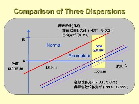 Comparison of Three Dispersions Normal Anomalous.