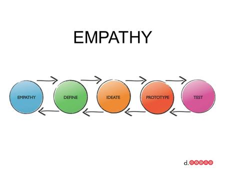 EMPATHY. WHAT IS IT em·pa·thy: the intellectual identification with or vicarious experiencing of the feelings, thoughts, or attitudes of another you can.