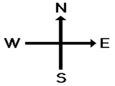 Chapter 4 Vectors The Cardinal Directions. Vectors An arrow-tipped line segment used to represent different quantities. Length represents magnitude. Arrow.