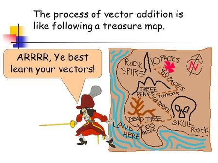 The process of vector addition is like following a treasure map. ARRRR, Ye best learn your vectors!