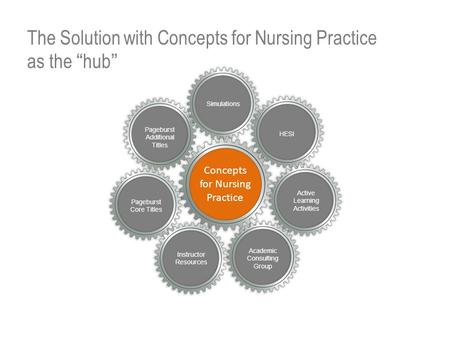 Academic Consulting Group Active Learning Activities Simulations Concepts for Nursing Practice Pageburst Additional Titles Instructor Resources HESI The.