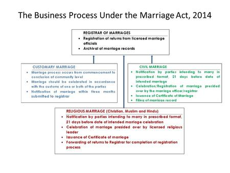 The Business Process Under the Marriage Act, 2014.