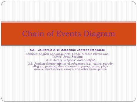 CA – California K-12 Academic Content Standards Subject: English Language Arts; Grade: Grades Eleven and Twelve; Area: Reading 3.0 Literary Response and.