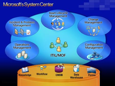Microsoft's System Center