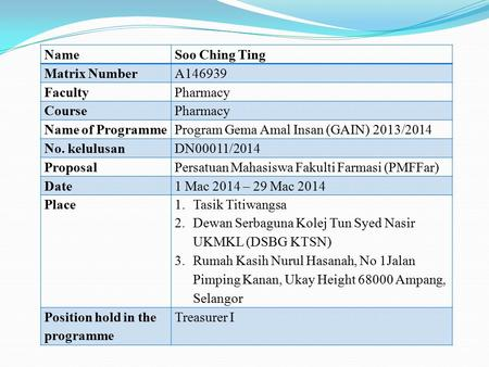 NameSoo Ching Ting Matrix NumberA146939 FacultyPharmacy CoursePharmacy Name of ProgrammeProgram Gema Amal Insan (GAIN) 2013/2014 No. kelulusanDN00011/2014.