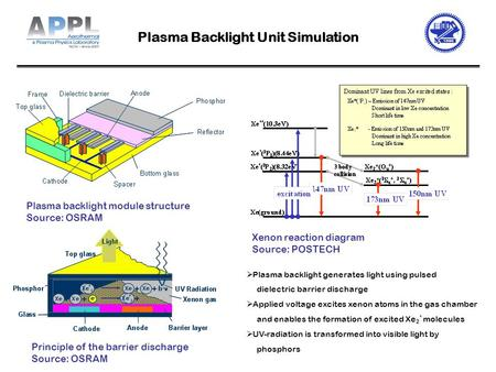  Plasma backlight generates light using pulsed dielectric barrier discharge  Applied voltage excites xenon atoms in the gas chamber and enables the formation.