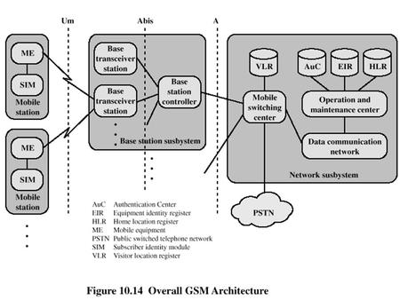 GSM Network Architecture. Mobile Station Mobile station communicates across Um interface (air interface) with base station transceiver in same cell as.