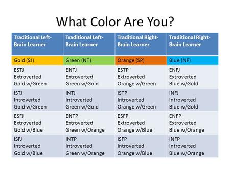 What Color Are You? Traditional Left- Brain Learner Traditional Right- Brain Learner Gold (SJ)Green (NT)Orange (SP)Blue (NF) ESTJ Extroverted Gold w/Green.