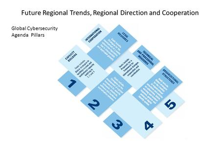 Future Regional Trends, Regional Direction and Cooperation Global Cybersecurity Agenda Pillars.