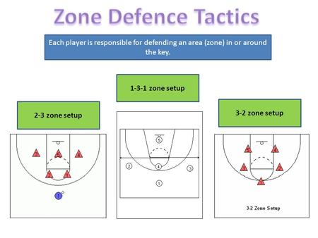 Each player is responsible for defending an area (zone) in or around the key. 2-3 zone setup 3-2 zone setup 1-3-1 zone setup.