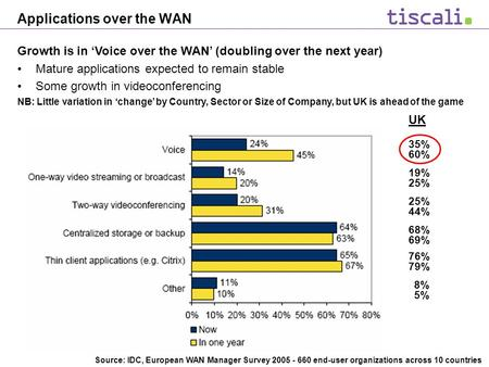 Applications over the WAN Growth is in 'Voice over the WAN' (doubling over the next year) Mature applications expected to remain stable Some growth in.