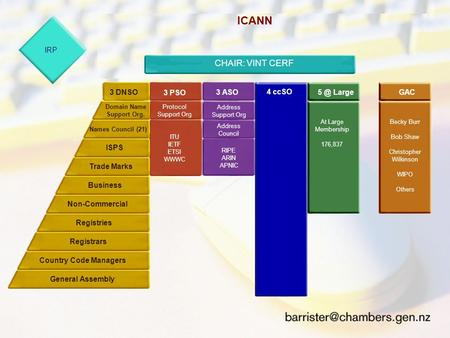 ICANN The Internet Compartion for Assigned Names and Numbers President & CEO: Mike Roberts November 1998 - 9 Member Virgin Birth Board 3 PSO3 ASO4 VB's.