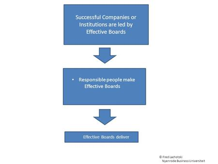 Successful Companies or Institutions are led by Effective Boards Effective Boards deliver Responsible people make Effective Boards © Fred Lachotzki Nyenrode.