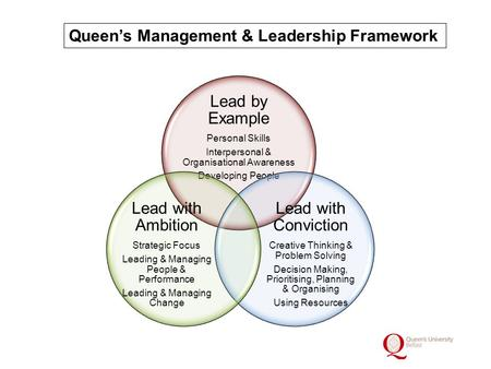 Queen's Management & Leadership Framework. Lead with Ambition Strategic Focus Definition: Appreciates the longer term view and strategic context and has.