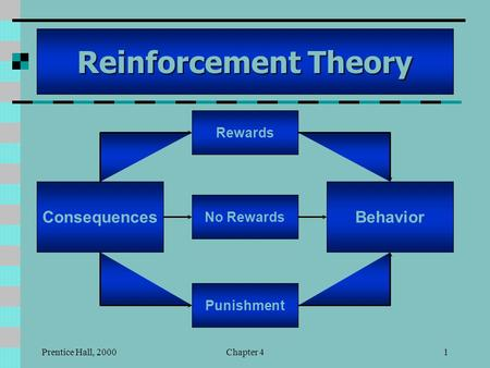 Prentice Hall, 2000Chapter 41 Reinforcement Theory Consequences Rewards No Rewards Punishment Behavior.