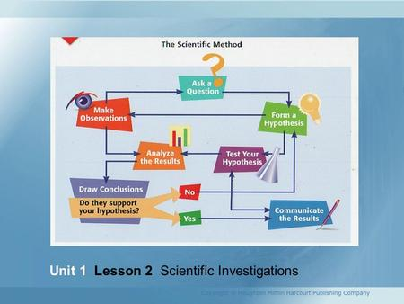 Unit 1  Lesson 2  Scientific Investigations