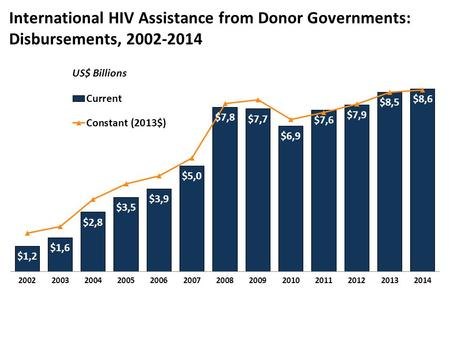 International HIV Assistance from Donor Governments: Disbursements, 2002-2014 US$ Billions.