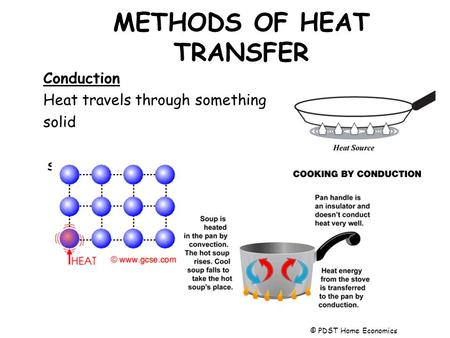 METHODS OF HEAT TRANSFER Conduction Heat travels through something solid solid. © PDST Home Economics.