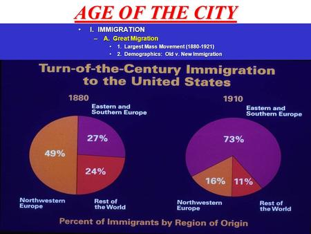 AGE OF THE CITY I. IMMIGRATIONI. IMMIGRATION –A. Great Migration 1. Largest Mass Movement (1880-1921)1. Largest Mass Movement (1880-1921) 2. Demographics: