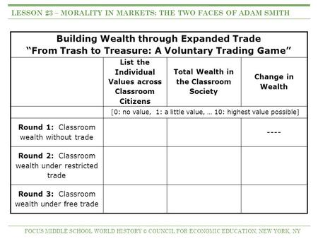 "Building Wealth through Expanded Trade ""From Trash to Treasure: A Voluntary Trading Game"" List the Individual Values across Classroom Citizens Total Wealth."