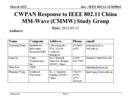 Doc.: IEEE 802.11-12/0398r0 Submission March 2012 Slide 1 Date: 2012-03-13 Authors: CWPAN Response to IEEE 802.11 China MM-Wave (CMMW) Study Group.