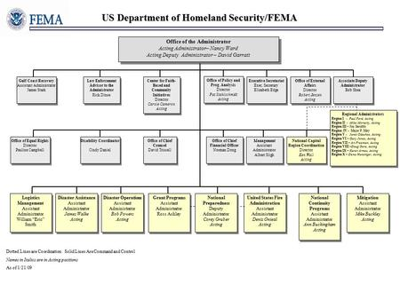 US Department of Homeland Security/FEMA Office of the Administrator Acting Administrator– Nancy Ward Acting Deputy Administrator – David Garratt Office.