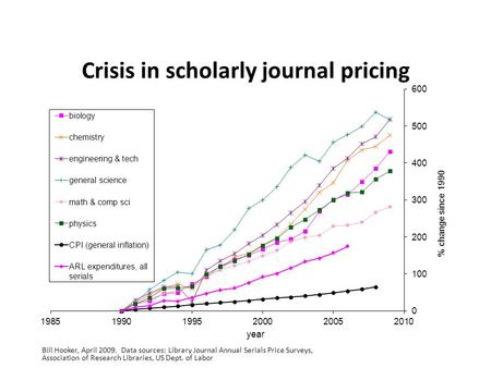 Crisis in scholarly journal pricing Bill Hooker, April 2009. Data sources: Library Journal Annual Serials Price Surveys, Association of Research Libraries,