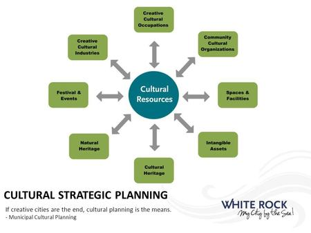 CULTURAL STRATEGIC PLANNING If creative cities are the end, cultural planning is the means. - Municipal Cultural Planning.