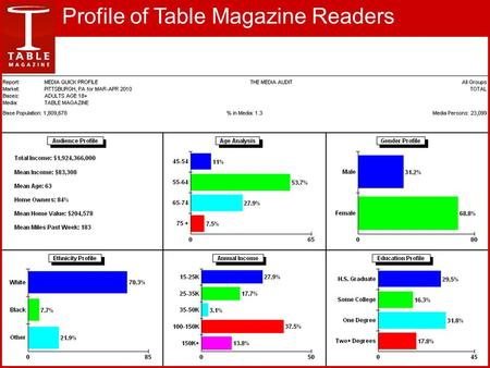 Profile of Table Magazine Readers. Affluent Readers TABLE MAGAZINE READERS ARE 315% MORE LIKELY THAN THE AVERAGE PITTSBURGH ADULT TO HAVE $100,000+ INCOME.