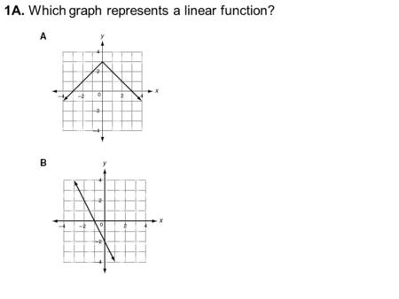1A. Which graph represents a linear function?. 1B. Which set of ordered pairs satisfies a linear function?