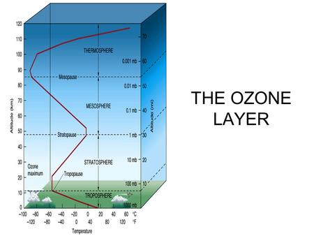 THE OZONE LAYER. LEARNING OUTCOMES Explain that ozone is continuously being formed and broken down in the stratosphere by ultraviolet radiation. Describe,