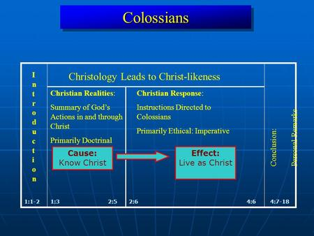 ColossiansColossians 1:1-24:7-18 IntroductionIntroduction Conclusion: Personal Remarks Christian Realities: Summary of God's Actions in and through Christ.