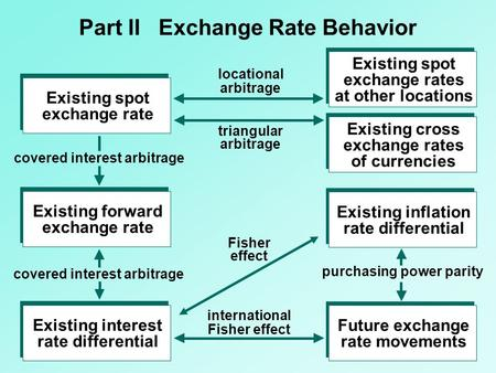 Part II Exchange Rate Behavior Existing spot exchange rates at other locations Existing cross exchange rates of currencies Existing inflation rate differential.
