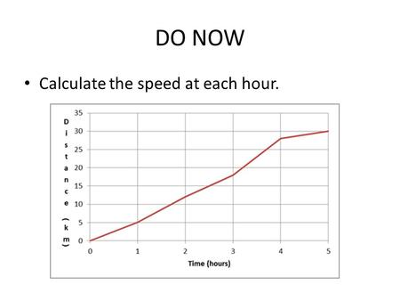 DO NOW Calculate the speed at each hour.. BrainPop Review We will watch several BrainPop videos Answer the questions for each video on the packet you.