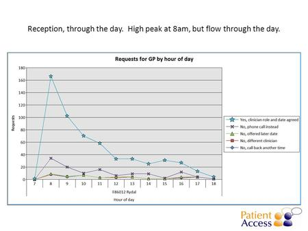 Reception, through the day. High peak at 8am, but flow through the day.
