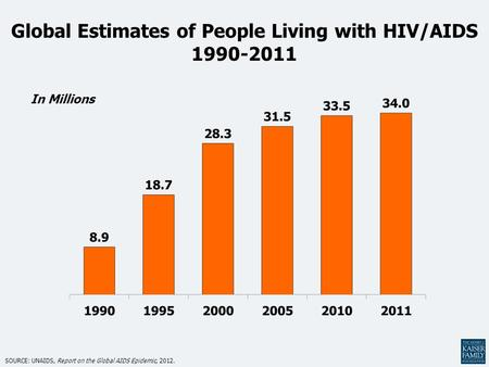 Global Estimates of People Living with HIV/AIDS 1990-2011 SOURCE: UNAIDS, Report on the Global AIDS Epidemic, 2012. In Millions.