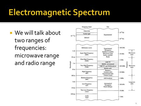  We will talk about two ranges of frequencies: microwave range and radio range 1.