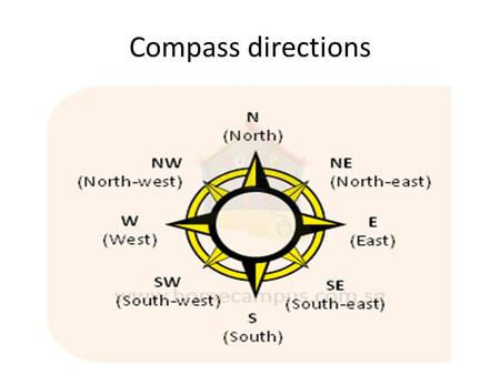 Compass directions. Map symbols PH - pub 4 figure grid references 1.Read along the bottom first till you get to correct column – the number is always.