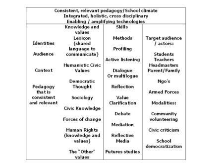 Values, Knowledge SkillsInvolvement Lexicon; democratic thought; sociology; civic knowledge; laws & regulations; forces of change; rights, human rights,