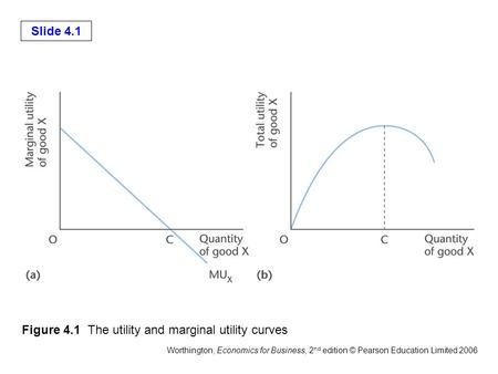 Slide 4.1 Worthington, Economics for Business, 2 nd edition © Pearson Education Limited 2006 Figure 4.1 The utility and marginal utility curves.