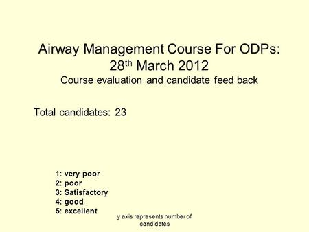 Y axis represents number of candidates Airway Management Course For ODPs: 28 th March 2012 Course evaluation and candidate feed back Total candidates: