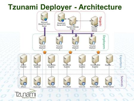 Tzunami Deployer - Architecture Targets Deployers Exporters Sources.