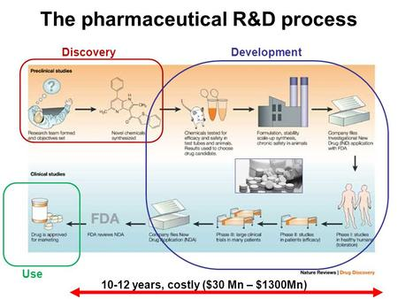 The pharmaceutical R&D process Use Discovery 10-12 years, costly ($30 Mn – $1300Mn) Development.