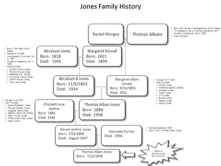 Jones Family History Thomas Albans Born and Married in Cardiganshire, South Wales Immigrated to the U.S. some time before 1847 Moved to Venedocia, OH in.