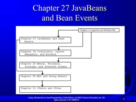 Liang, Introduction to Java Programming, Sixth Edition, (c) 2005 Pearson Education, Inc. All rights reserved. 0-13-148952-6 1 Chapter 27 JavaBeans and.