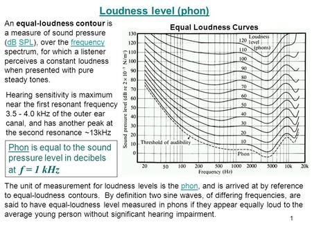 Loudness level (phon) An equal-loudness contour is a measure of sound pressure (dB SPL), over the frequency spectrum, for which a listener perceives a.