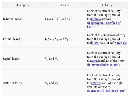 CategoryLeadsActivity Inferior leads'Leads II, III and aVF Look at electrical activity from the vantage point of theinferior surface (diaphragmatic surface.