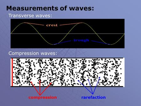 Measurements of waves: Transverse waves: Compression waves: compressionrarefaction.