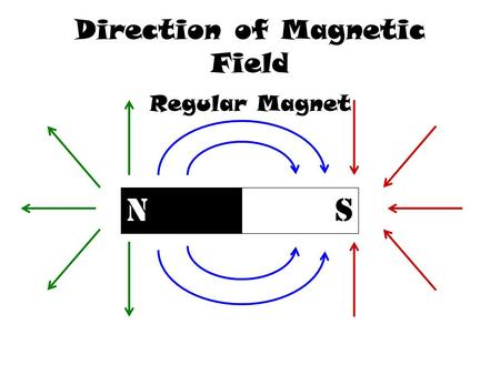 Direction of Magnetic Field